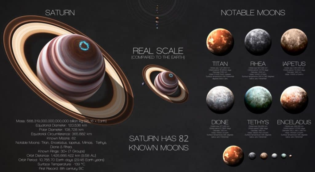 Saturn infographic showing its moons