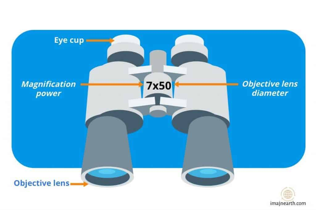 diagram showing the magnification and objective lens numbers on binoculars for stargazing
