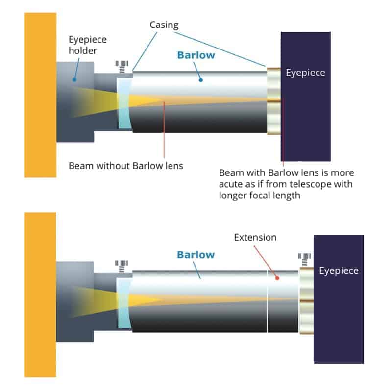 how to use a barlow lens in a telescope, where to place Barlow lens