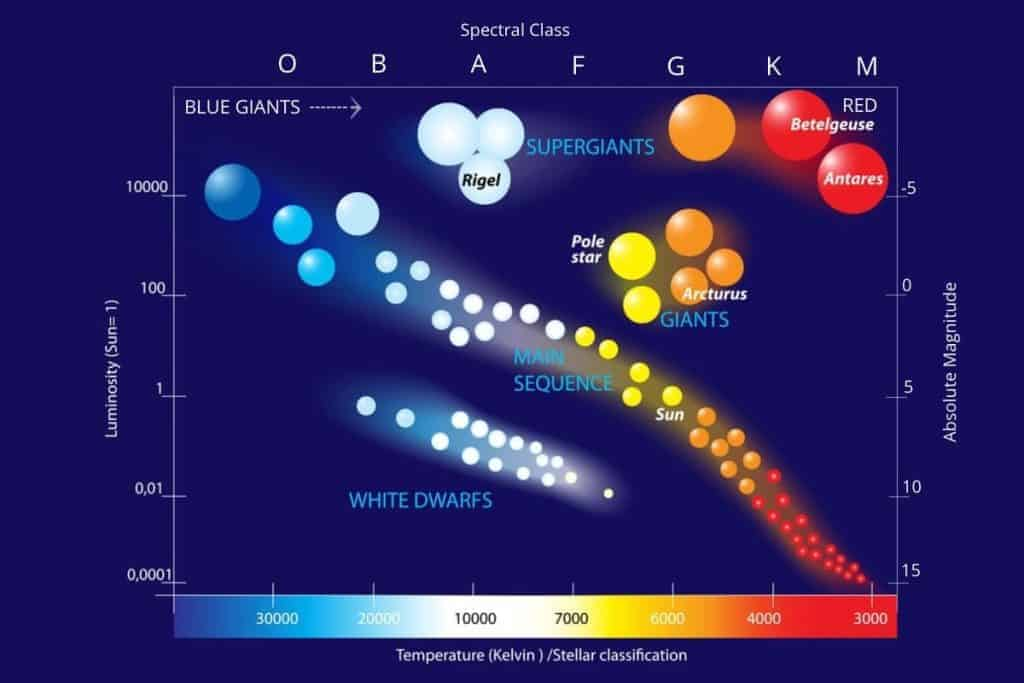stars in space chart showing how many star types are there in the universe