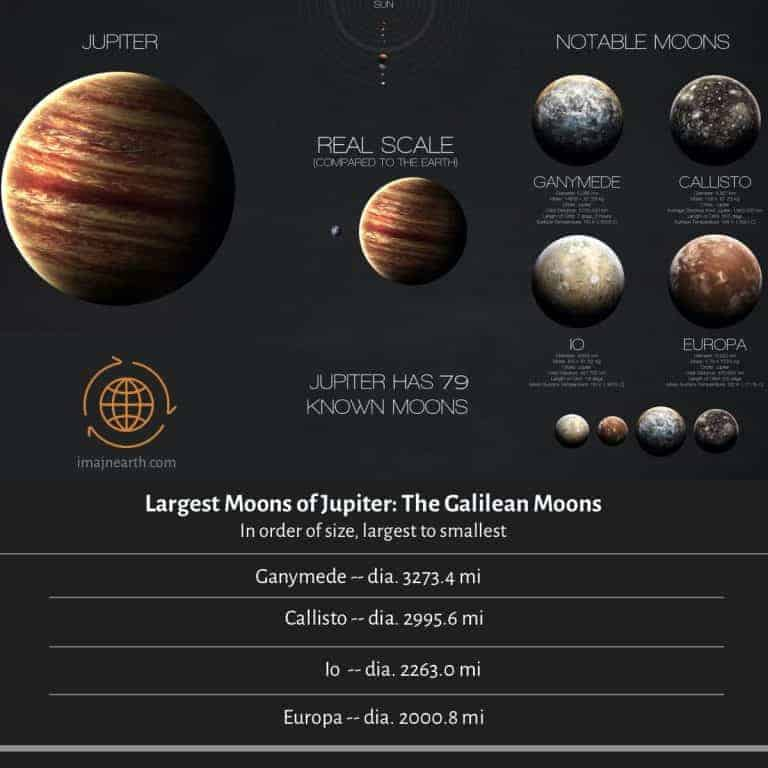 Jupiter's moons and chart of sizes