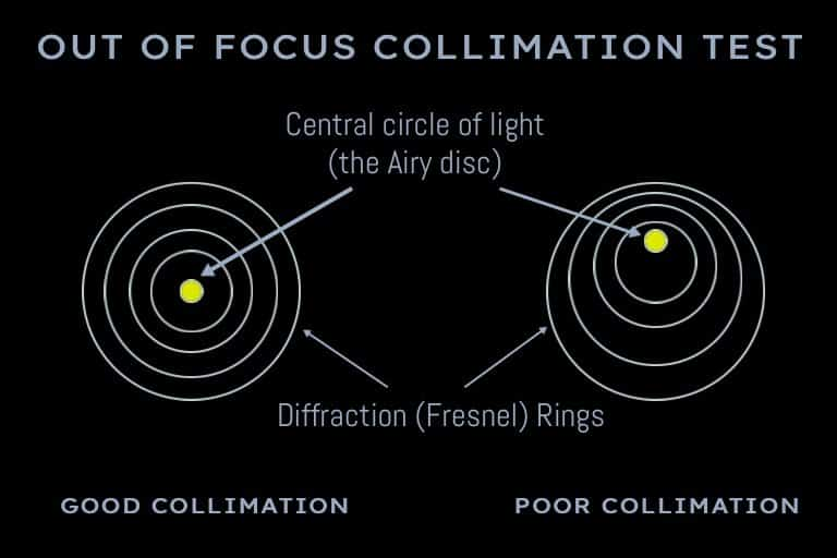 how to collimate a Dobsonian, start with the out-of-focus star test