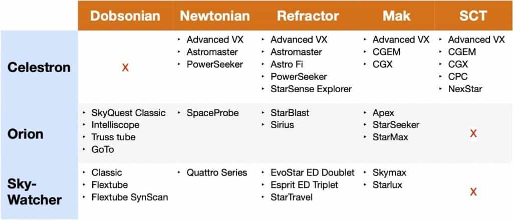 Table-of-telescope-brands-against-types