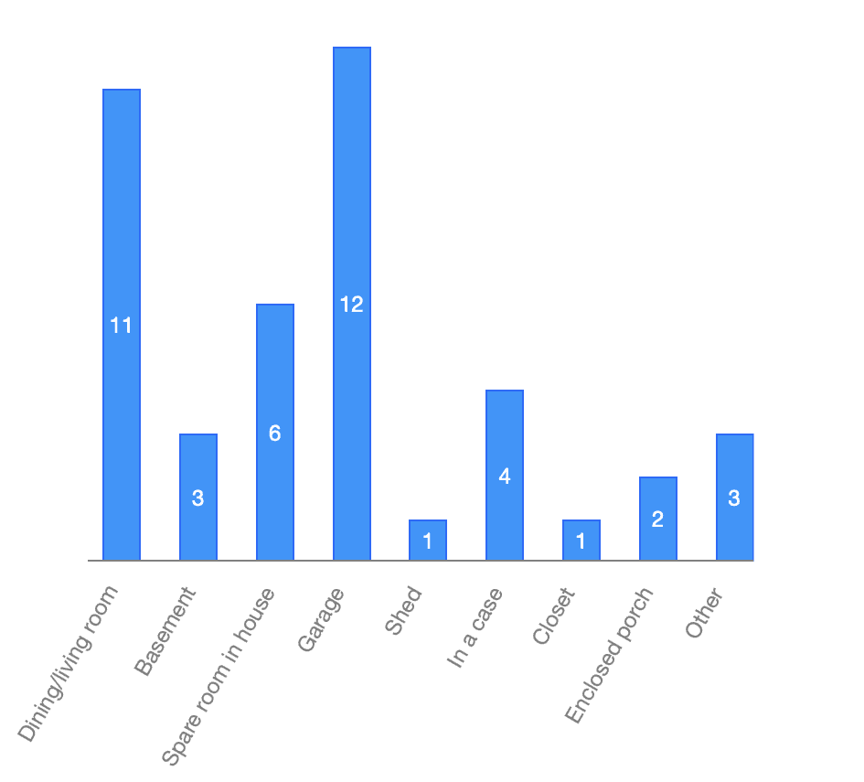 Storage of astronomical telescopes cited by users compiled by telescopenights.com